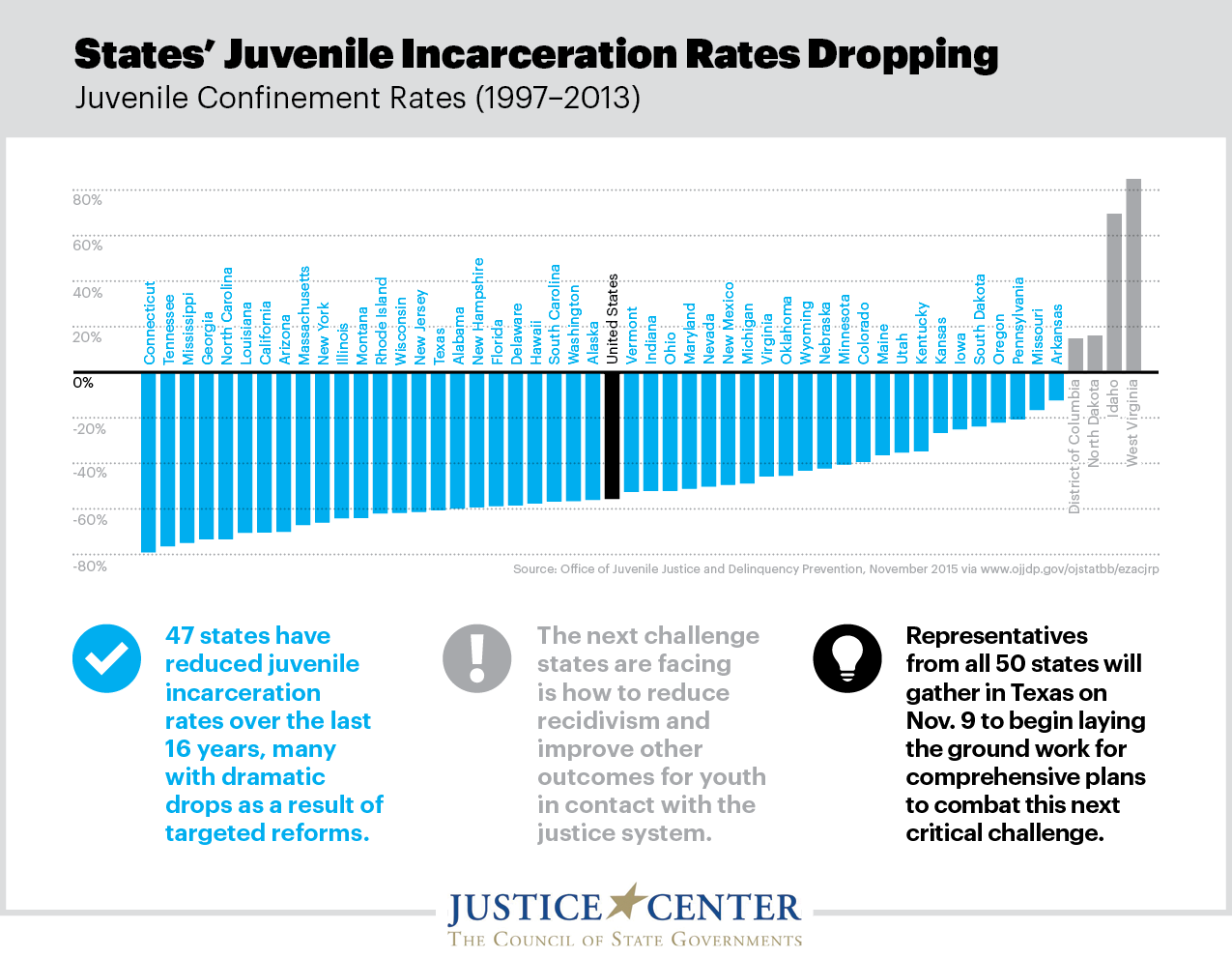 juvinille Justice Rates